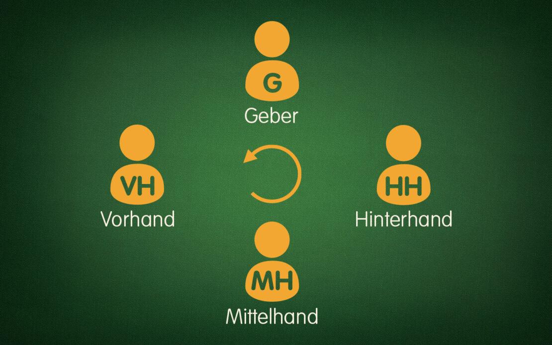 Positionen Binokel vier Spieler
