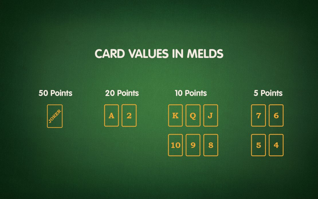 Card Ranks and Their Scores in Melds When Playing Canasta