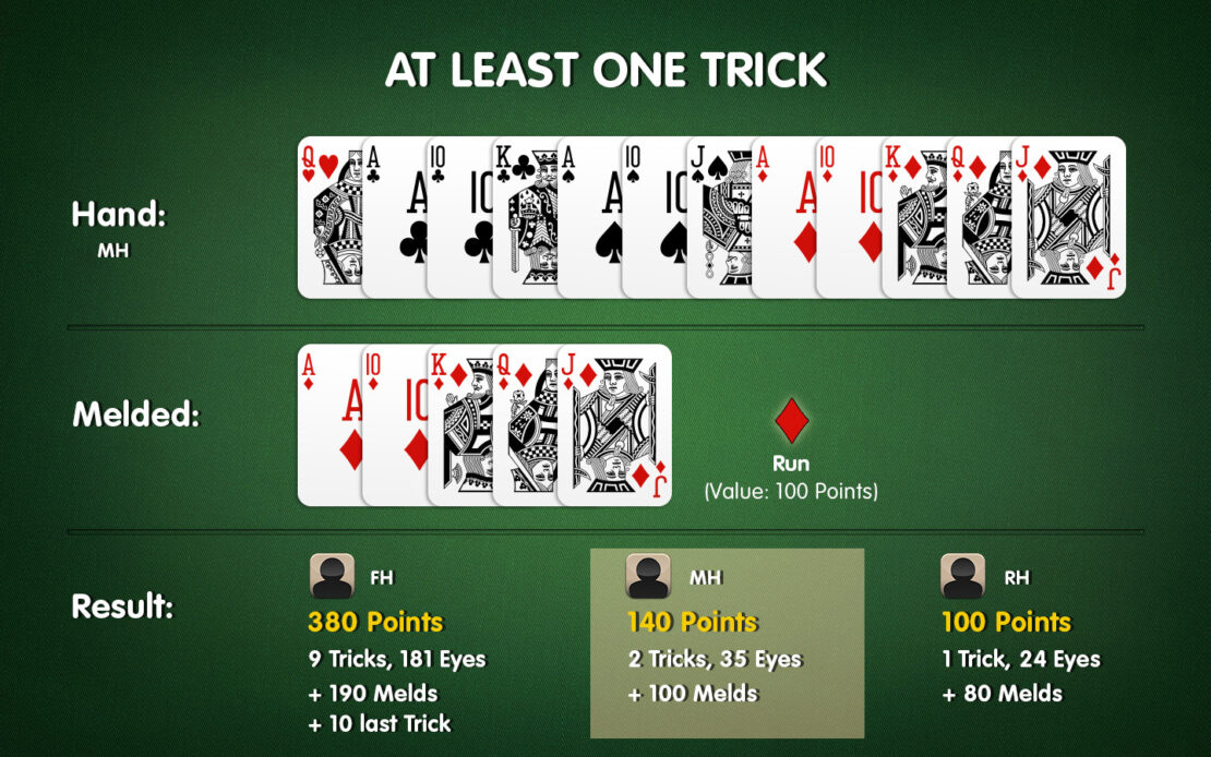 Example Results of a Pinochle Game with Meld Points
