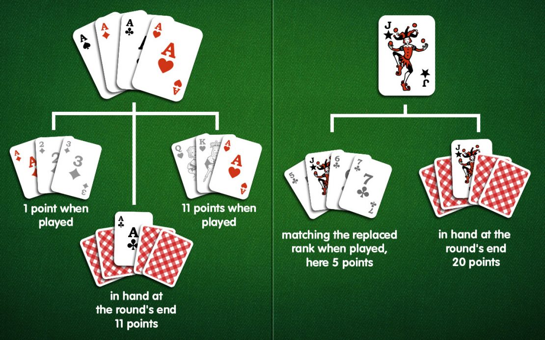Rummy: Point Values Ace and Joker