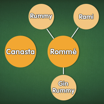 die Rommé-Familie