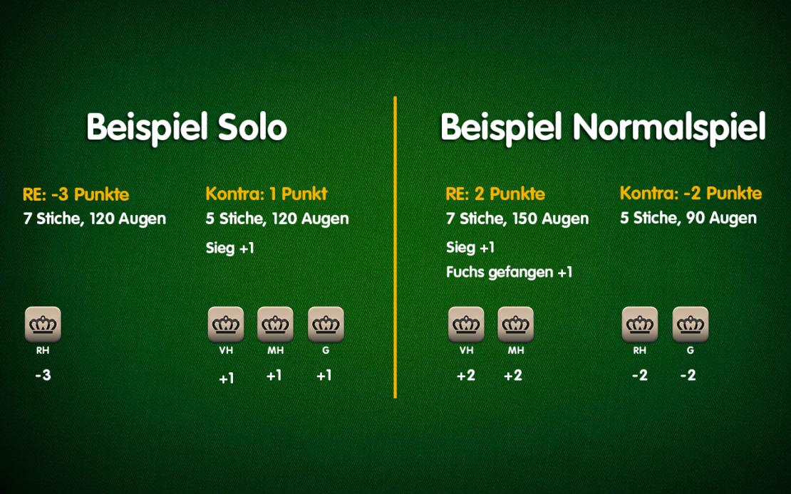 Beispiele Doppelkopf-Auswertung - Solo vs. Normal